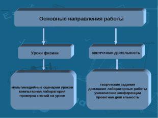 Основные направления работы Уроки физики ВНЕУРОЧНАЯ ДЕЯТЕЛЬНОСТЬ мультимедийн