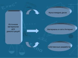 Источники материалов для демонстраций Материалы в сети Интернет Мультимедиа д