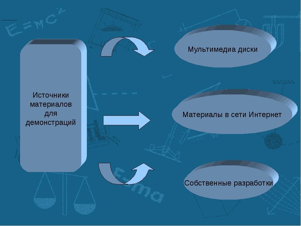 Источники материалов для демонстраций Материалы в сети Интернет Мультимедиа д...