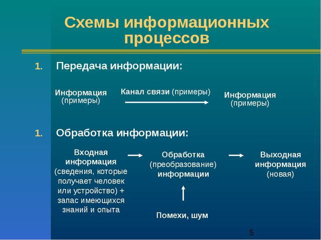 * Схемы информационных процессов Передача информации: Обработка информации: И...