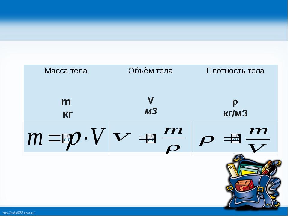 Масса тела Объёмтела Плотность тела m кг V м3  кг/м3 http://linda6035.ucoz.ru/