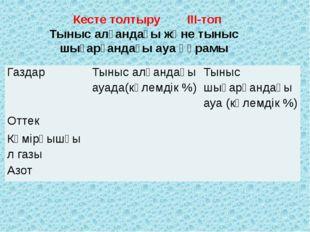 Кесте толтыру ІІІ-топ Тыныс алғандағы және тыныс шығарғандағы ауа құрамы Газ
