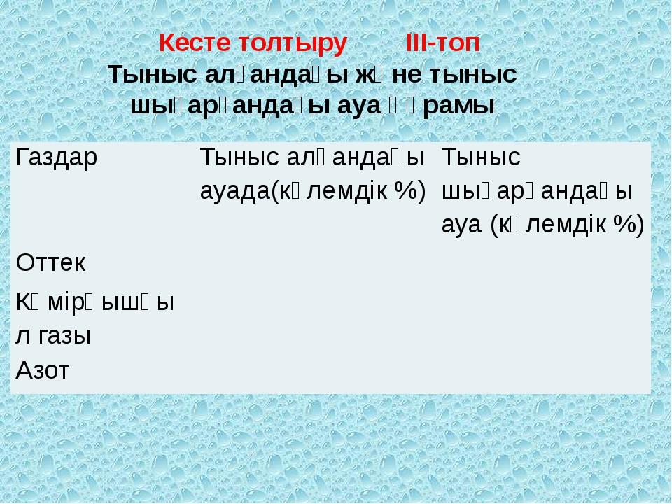 Кесте толтыру ІІІ-топ Тыныс алғандағы және тыныс шығарғандағы ауа құрамы Газ...