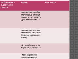 Изобразительно-выразительное средство Пример Роль в тексте «девичийстАн,шелк