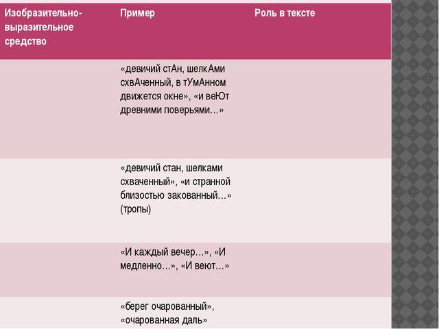 Изобразительно-выразительное средство Пример Роль в тексте «девичийстАн,шелк...