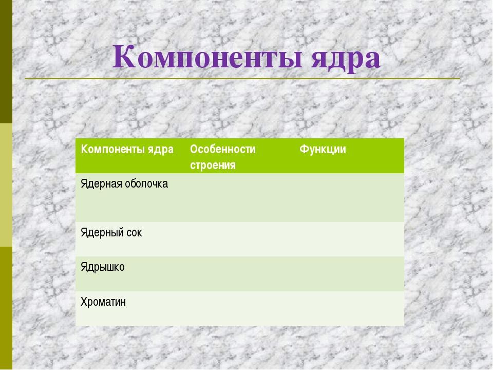 Компоненты ядра Компоненты ядраОсобенности строенияФункции Ядерная оболочка...