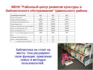 """МБУК """"Районный центр развития культуры и библиотечного обслуживания"""" Цивильск"""