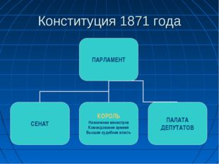 Конституция 1871 года