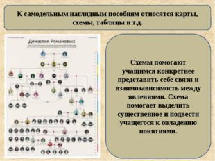 К самодельным наглядным пособиям относятся карты, схемы, таблицы и т.д. Схемы