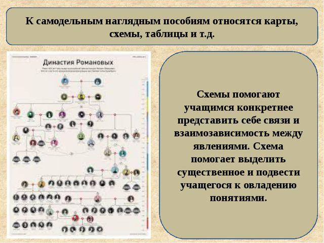 К самодельным наглядным пособиям относятся карты, схемы, таблицы и т.д. Схемы...