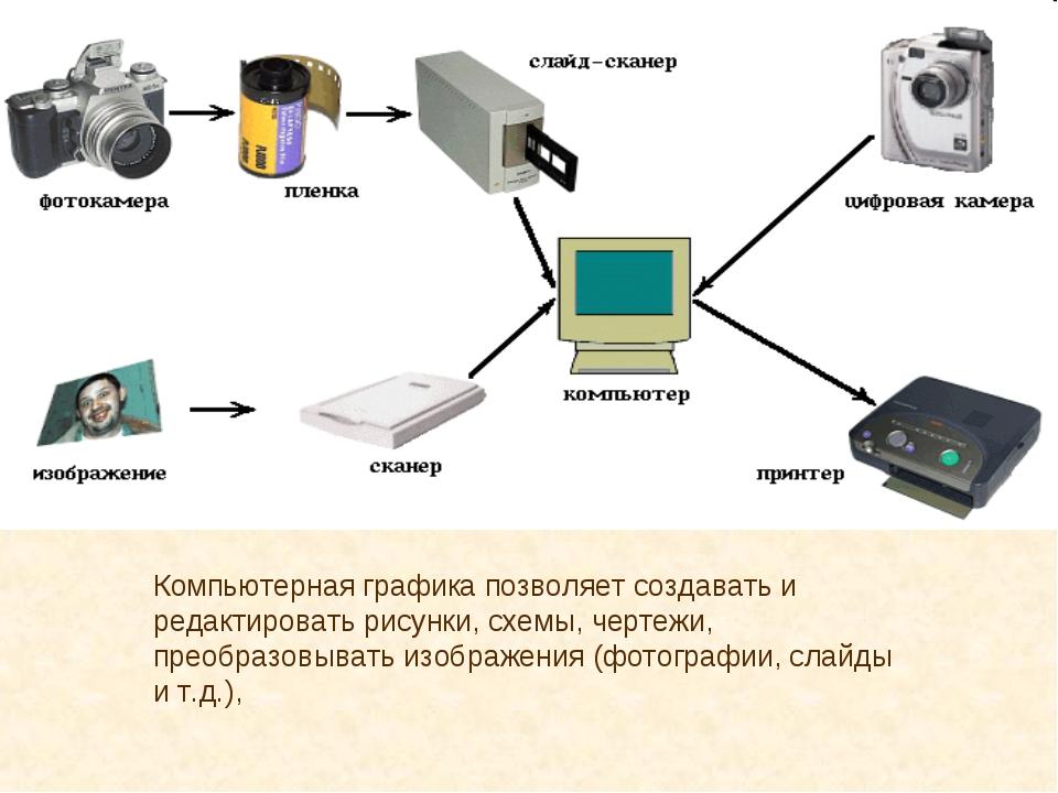 Компьютерная графика позволяет создавать и редактировать рисунки, схемы, чер...
