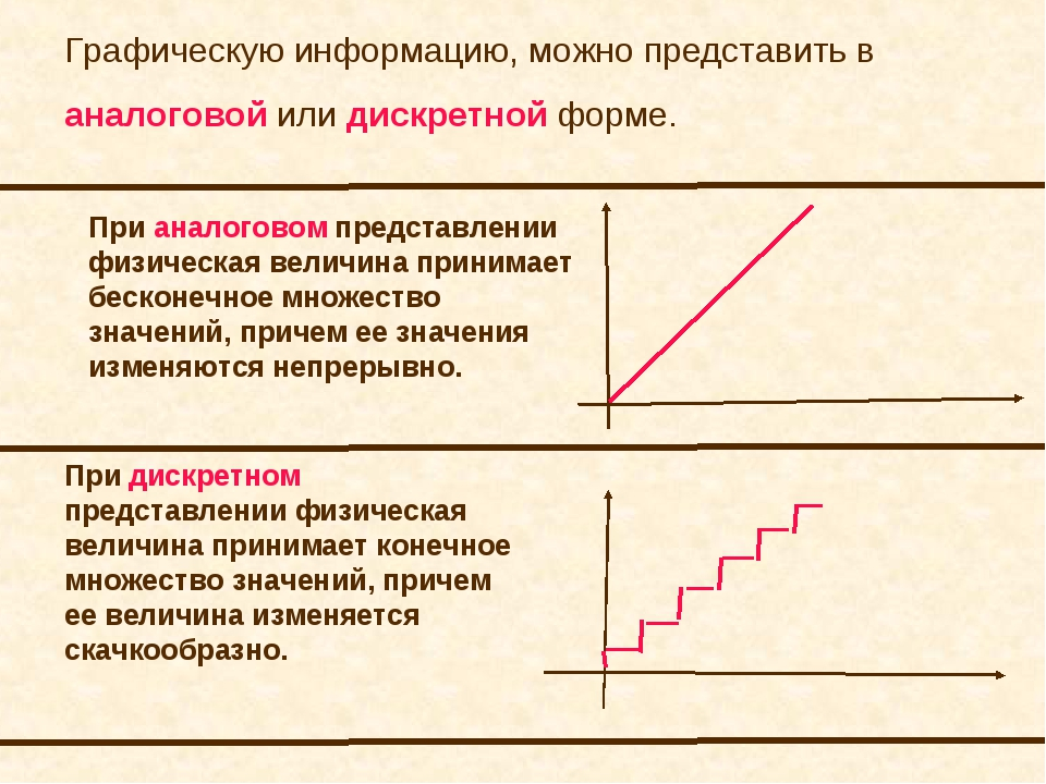 Графическую информацию, можно представить в аналоговой или дискретной форме....