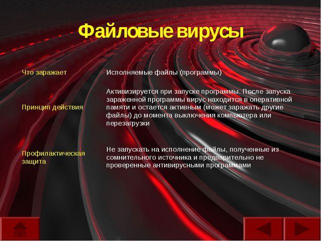 Файловые вирусы Что заражаетИсполняемые файлы (программы) Принцип действияА...