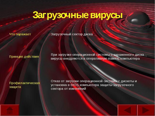 Загрузочные вирусы Что заражаетЗагрузочный сектор диска Принцип действияПри...