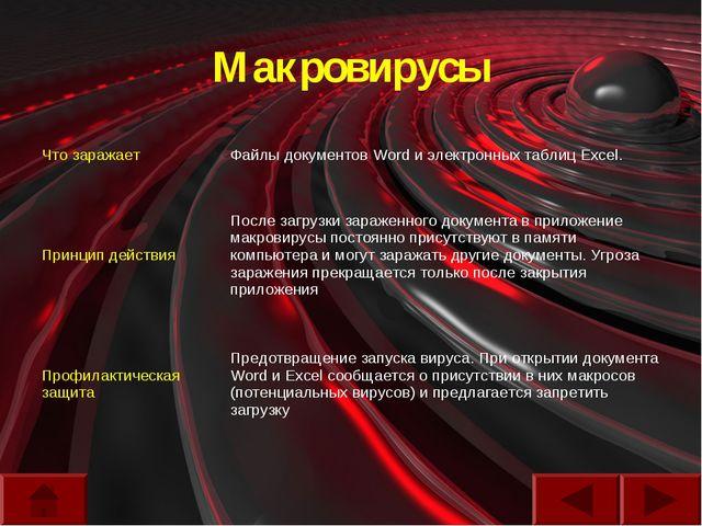 Макровирусы Что заражаетФайлы документов Word и электронных таблиц Excel. Пр...