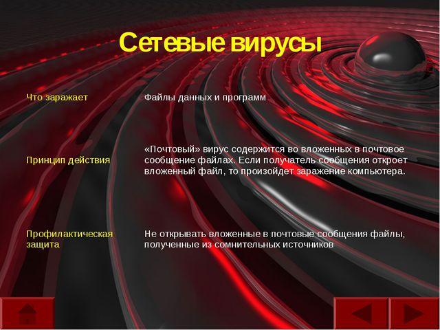 Сетевые вирусы Что заражаетФайлы данных и программ Принцип действия«Почтовы...