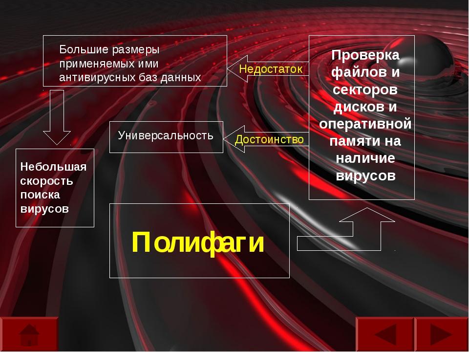 Полифаги Проверка файлов и секторов дисков и оперативной памяти на наличие ви...