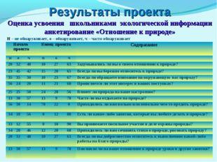 Результаты проекта Оценка усвоения школьниками экологической информации анке