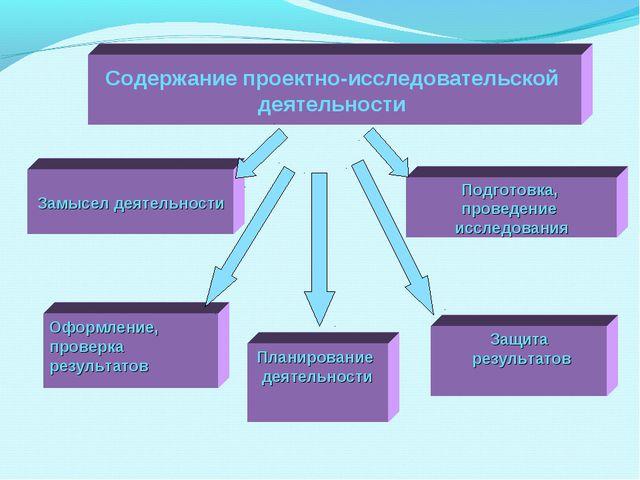 Содержание проектно-исследовательской деятельности Замысел деятельности Подго...