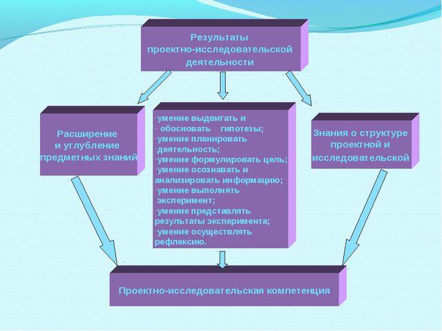 Расширение и углубление предметных знаний Результаты проектно-исследовательск...