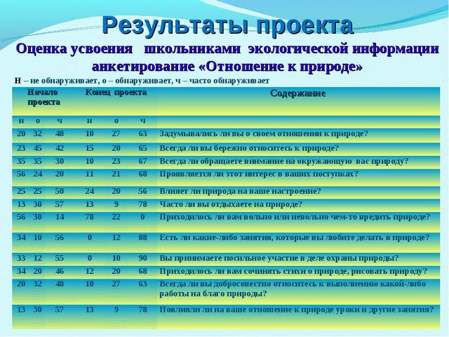 Результаты проекта Оценка усвоения школьниками экологической информации анке...