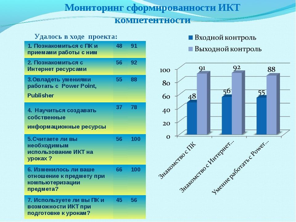 Мониторинг сформированности ИКТ компетентности Удалось в ходе проекта: 1. По...