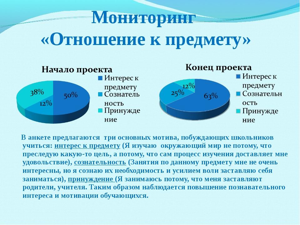 Мониторинг «Отношение к предмету» В анкете предлагаются три основных мотива,...