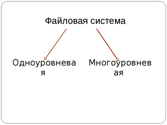 Файловая система Одноуровневая Многоуровневая
