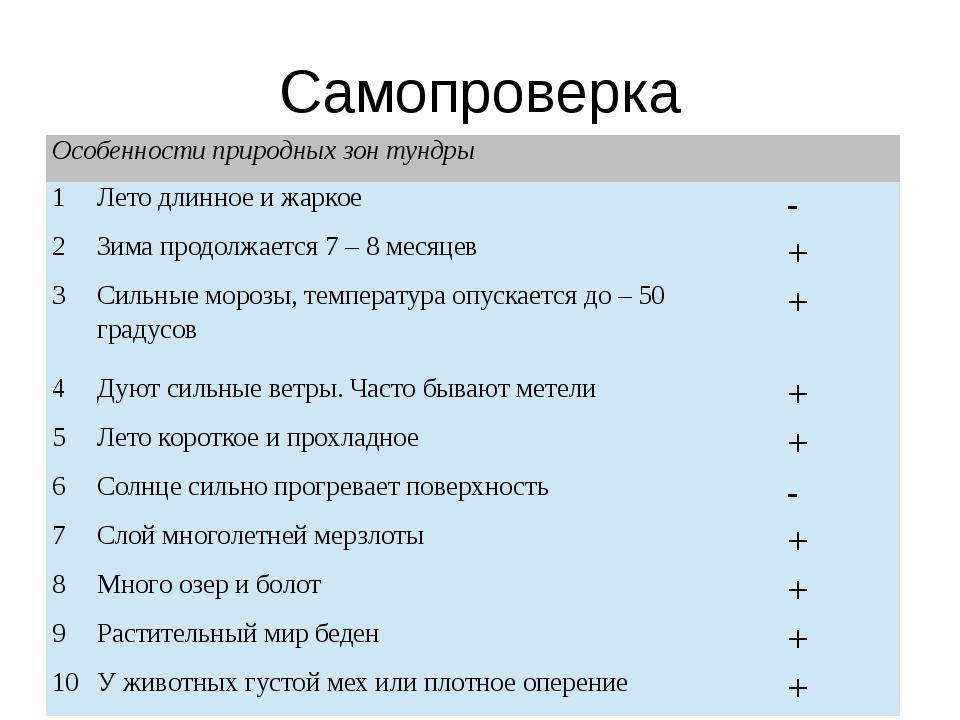 Самопроверка Особенности природных зон тундры 1 Лето длинное и жаркое - 2 Зи...