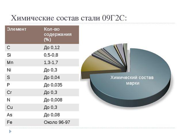 Химические состав стали 09Г2С: ЭлементКол-во содержания (%) CДо 0,12 Si0,5...