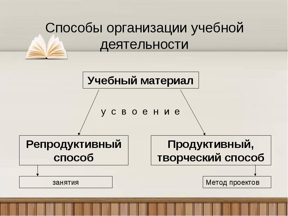 Способы организации учебной деятельности Учебный материал Репродуктивный спос...