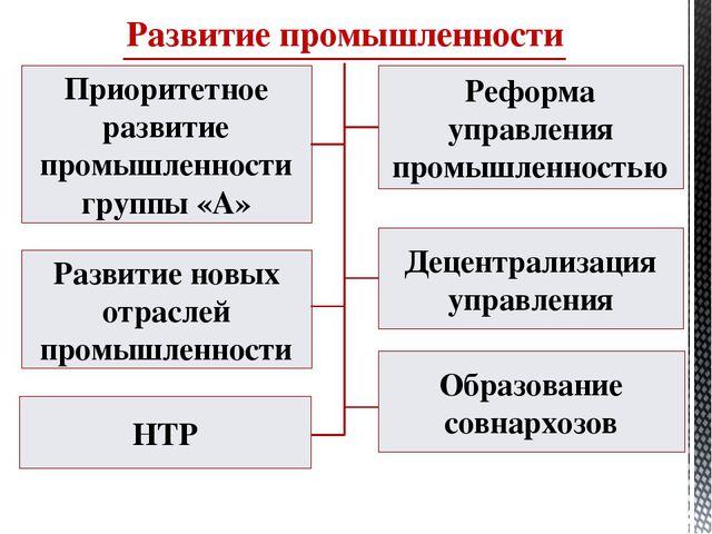 Развитие промышленности Приоритетное развитие промышленности группы «А» Рефор...