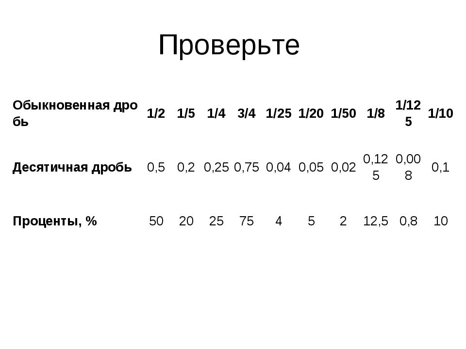 Проверьте Обыкновеннаядробь1/21/51/43/41/251/201/501/81/1251/10 Де...