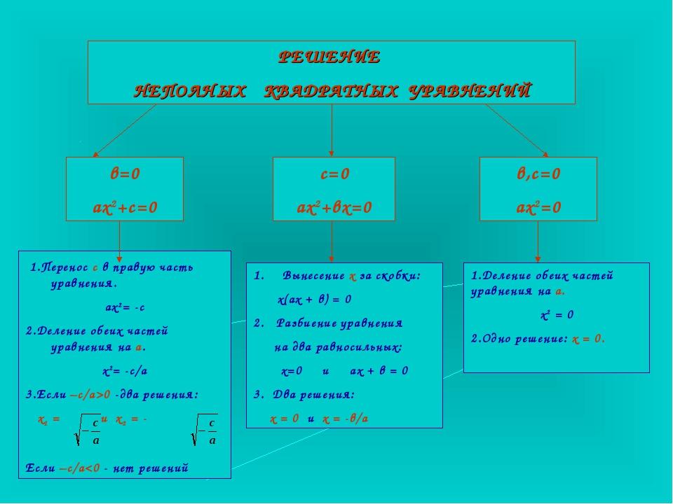 РЕШЕНИЕ НЕПОЛНЫХ КВАДРАТНЫХ УРАВНЕНИЙ в=0 ах2+с=0 с=0 ах2+вх=0 в,с=0 ах2=0 1....