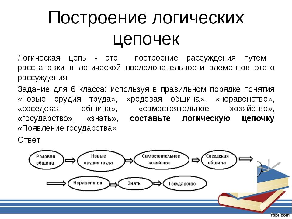 Построение логических цепочек Логическая цепь - это построение рассуждения пу...