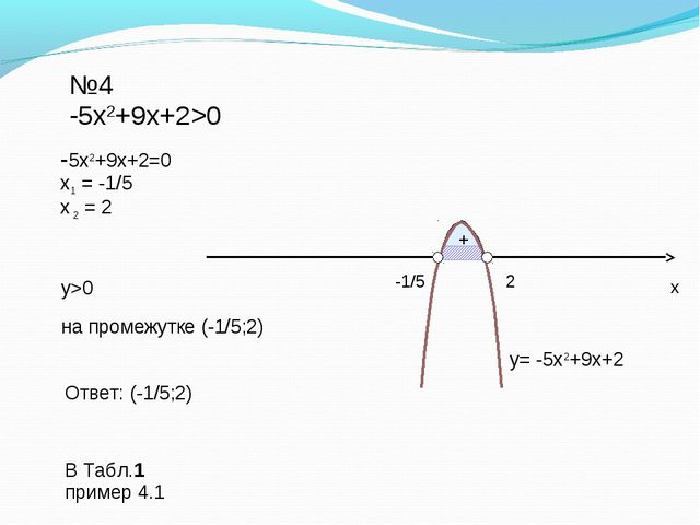 + №4 -5x2+9x+2>0 -5x2+9x+2=0 х1 = -1/5 х 2 = 2 у>0 Ответ: (-1/5;2) y= -5x2+9...