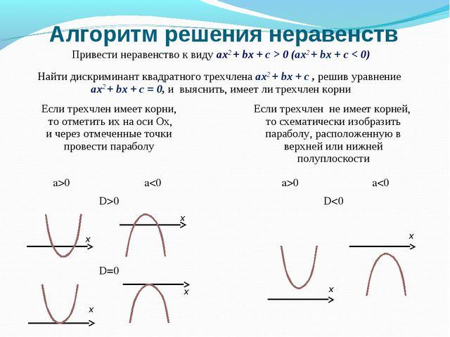 Алгоритм решения неравенств x x x x x x Привести неравенство к виду ax2 + bx...
