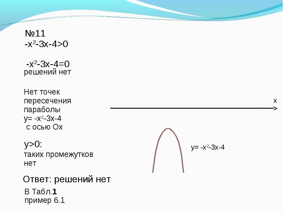 Ответ: решений нет №11 -х2-3х-4>0 -х2-3х-4=0 решений нет y= -х2-3х-4 Нет точе...