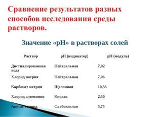 Значение «рН» в растворах солей Раствор рН (индикатор)рН (модуль) Дистилли