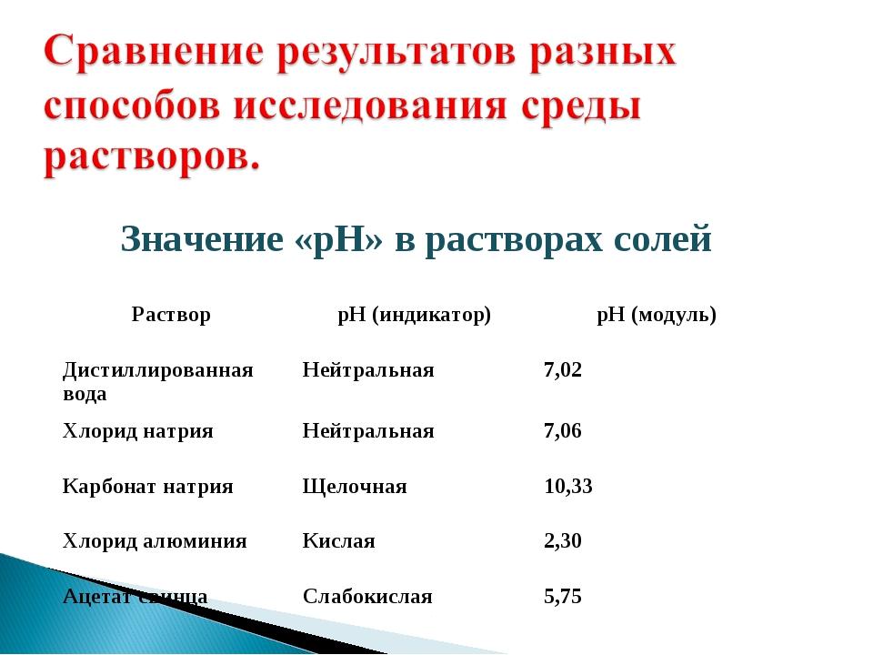 Значение «рН» в растворах солей Раствор рН (индикатор)рН (модуль) Дистилли...
