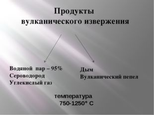 Водяной пар – 95% Сероводород Углекислый газ температура 750-1250 С Дым Вулк