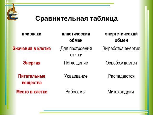 Сравнительная таблица признаки пластический обмен энергетический обмен Значен...