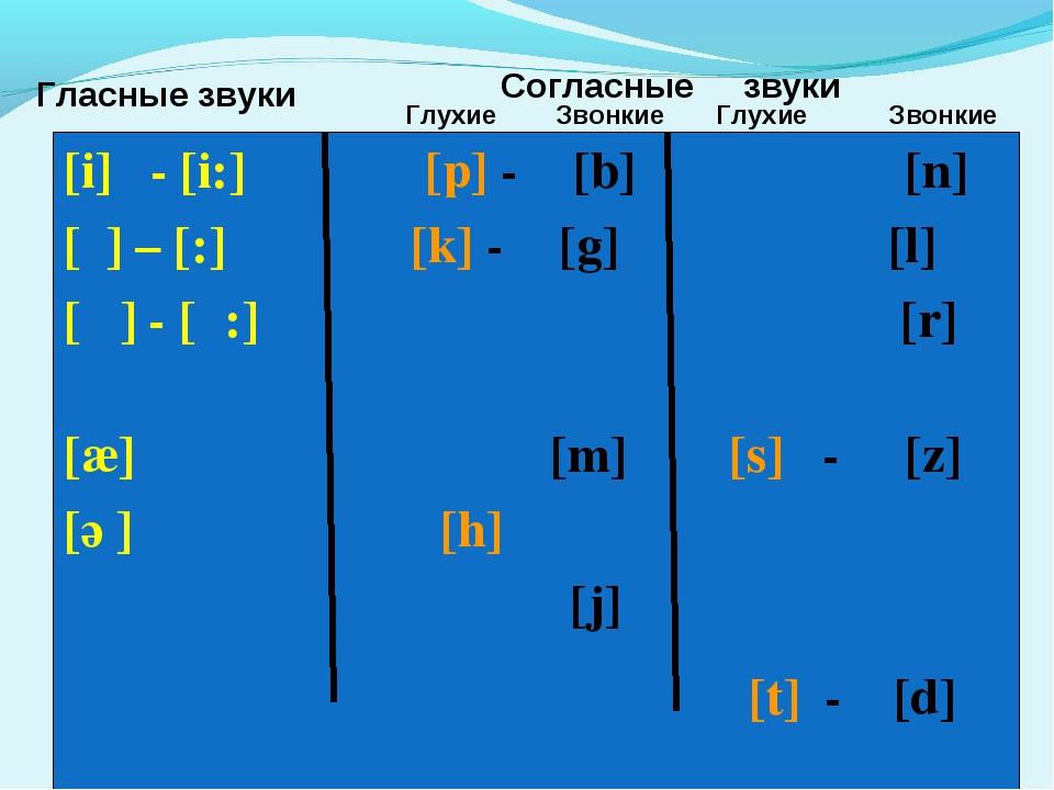 [i] - [i:] [p] - [b] [n] [ό] – [כ:] [k] - [g] [l] [ ] - [α:] [r] [æ] [m] [s]...
