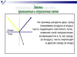 На границе раздела двух сред (например воздуха и воды) часть падающего свето