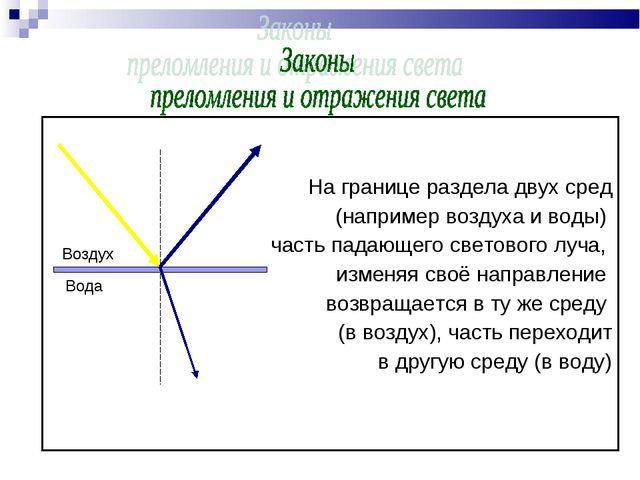 На границе раздела двух сред (например воздуха и воды) часть падающего свето...
