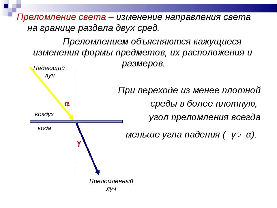 Преломление света – изменение направления света на границе раздела двух сред....