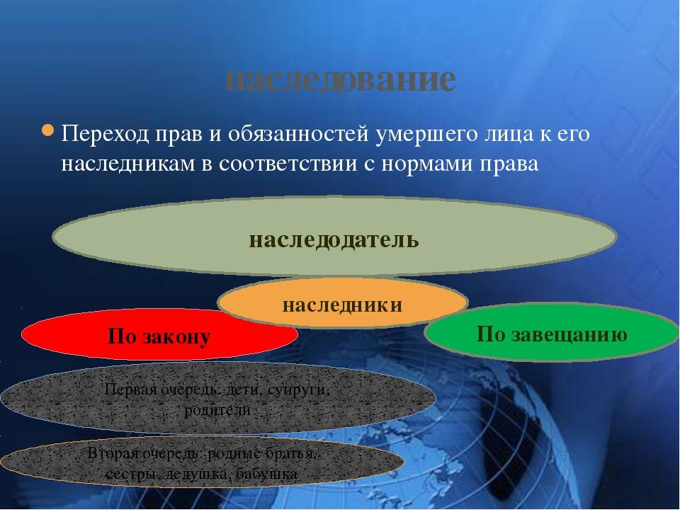 Переход прав и обязанностей умершего лица к его наследникам в соответствии с...