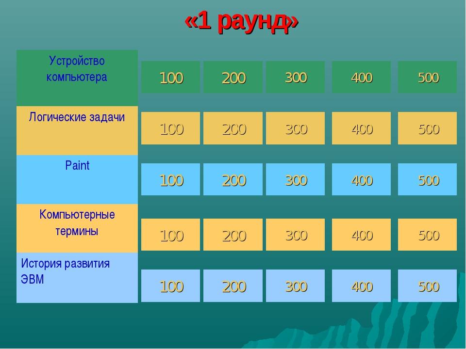 «1 раунд» 100 100 100 100 100 200 200 200 200 200 300 300 300 300 300 400 400...