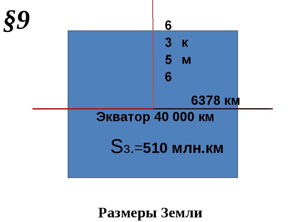 Экватор 40 000 км Sз.=510 млн.км 6378 км §9 Размеры Земли