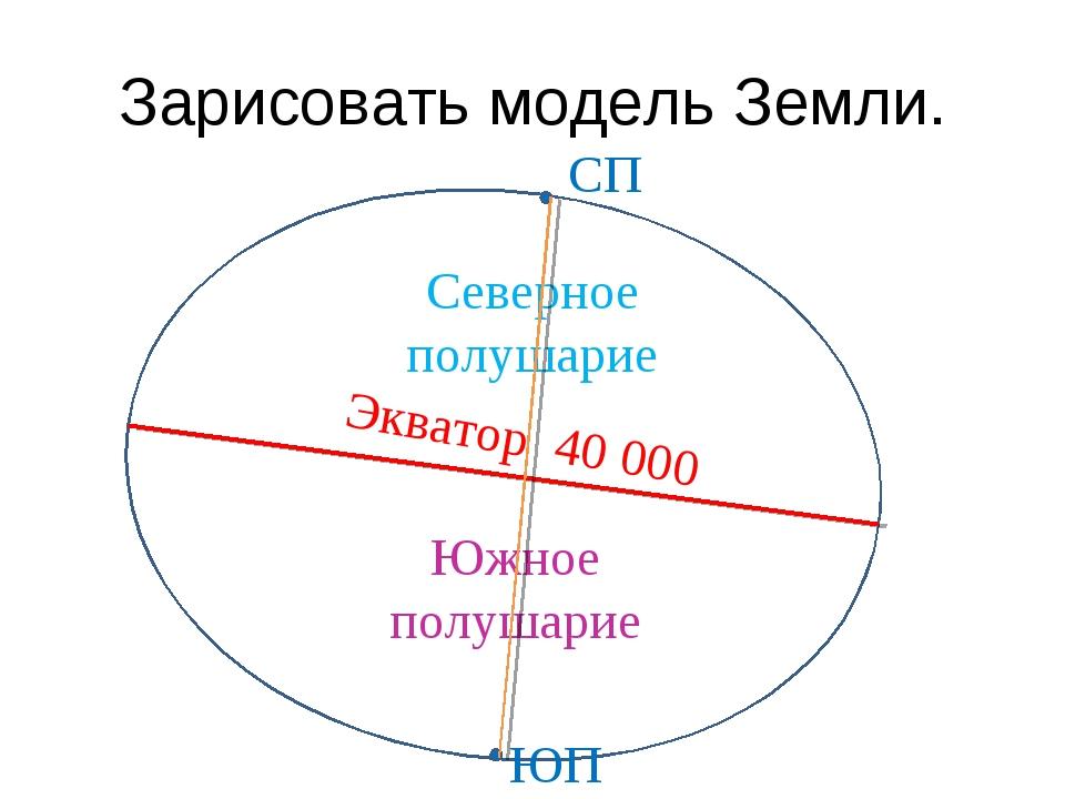 Зарисовать модель Земли. Экватор 40 000 Северное полушарие Южное полушарие СП...